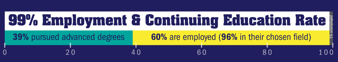 Ninety-nine percent employment and continuing education rate. Thirty-four percent pursued advanced degrees, sixty-five percent are employed (ninety-four percent of those are in there chosen field).