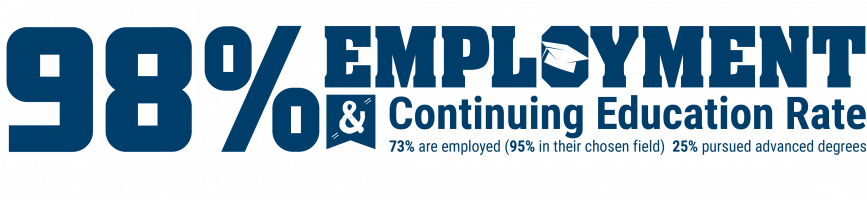 Ninety-eight percent employment and continuing education rate. Twenty-five percent pursued advanced degrees, seventy-three percent are employed (ninety-five percent of those are in there chosen field).