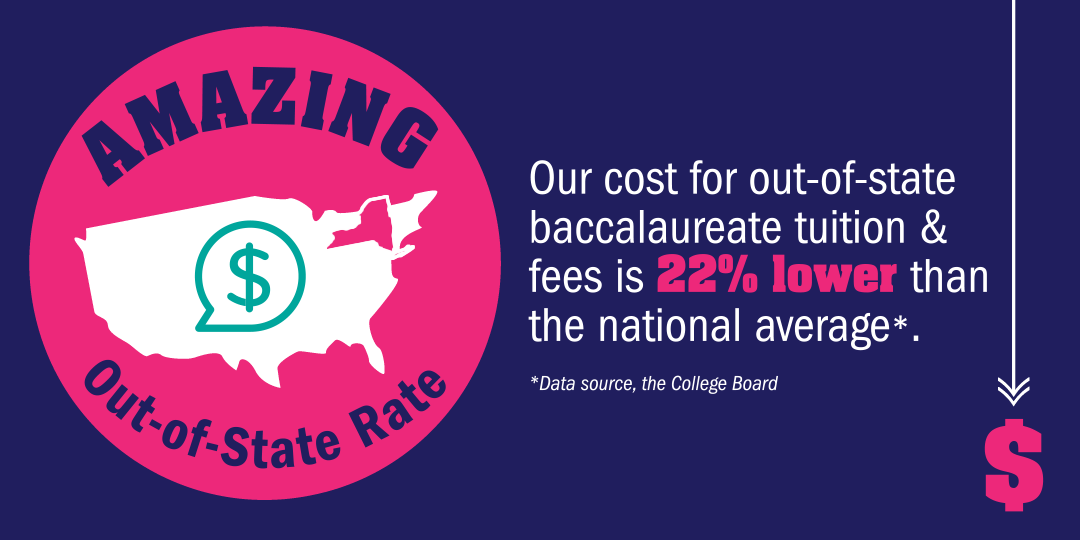 Amazing out-of-state tuition rate! Our cost for out-of-state baccalaureate tuition & fees is 22% lower than the national average*.