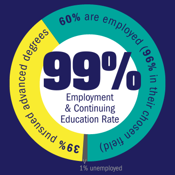 Ninety-nine percent employment and continuing education rate. Thirty-eight percent pursued advanced degrees, sixty-one percent are employed (ninety-two percent of those are in there chosen field).
