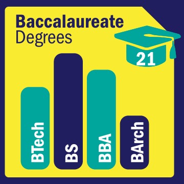 21 Baccalaureate Degrees: BTech, BS, BBA, BArch