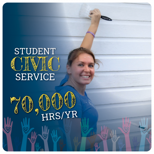 Link to Civic Engagement page. Student Civic Service 70,000 hours per year. Image of student with paint brush and graphic of hands reaching up.