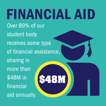 Over 89% of our student body receives some type of financial assistance, sharing in more than $48M in financial aid annually.