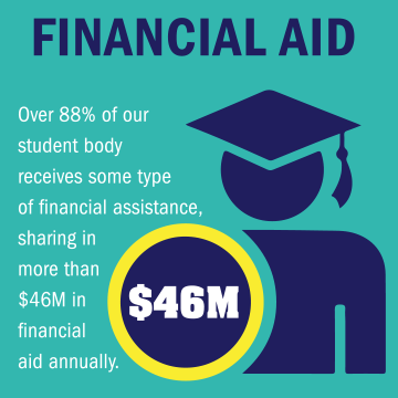 Over 88% of our student body receives some type of financial assistance, sharing in more than $46M in financial aid annually.