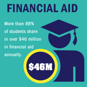 Over 88 percent of students share in over $46 million in financial aid annually.