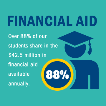 Over 88% of our students share in the $42.5 million in financial aid available annually.