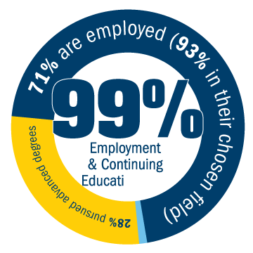 Ninety-nine percent employment and continuing education rate. Twenty-One percent pursued advanced degrees, seventy-eight percent are employed (ninety-three percent of those are in there chosen field).