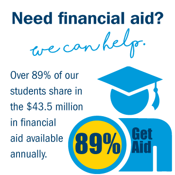 Over 89% of our students share in the $43.5 million in financial aid available annually.