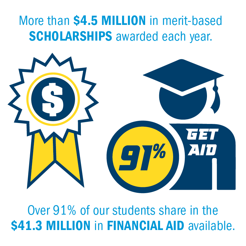 More than $4.5 million in merit-based scholarships available. Over 91% of our students share in the $41.3 million in financial aid annually