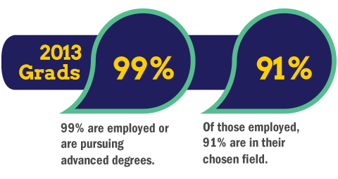 2013 GRADS - 99% are employed or are pursuing advanced degrees, 67% are employed. Of those employed, 91% are in their chosen field, 32% chose to continue their education.