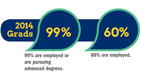 2013 Grads - 99% are employed or are continuing their education. Of those employed, 91% are in their chosen field. 32% chose to further their education.