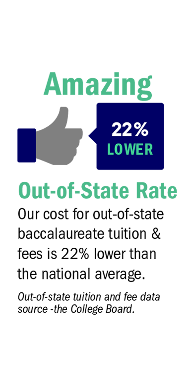 Our cost for out-of-state baccalaureate tuition & fees is 22% lower than the national average. Out-of-state tuition and fee data source - the College Board.