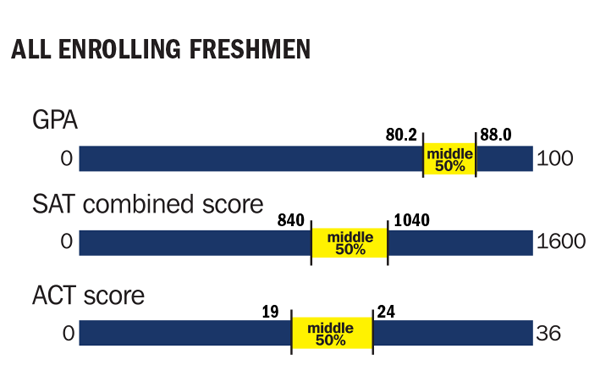 2016 all enrolling freshman GPA, SAT, and SAT scores charted
