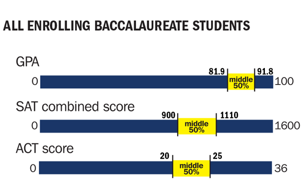 2016 all enrolling baccalaureate GPA, SAT, and ACT scores charted