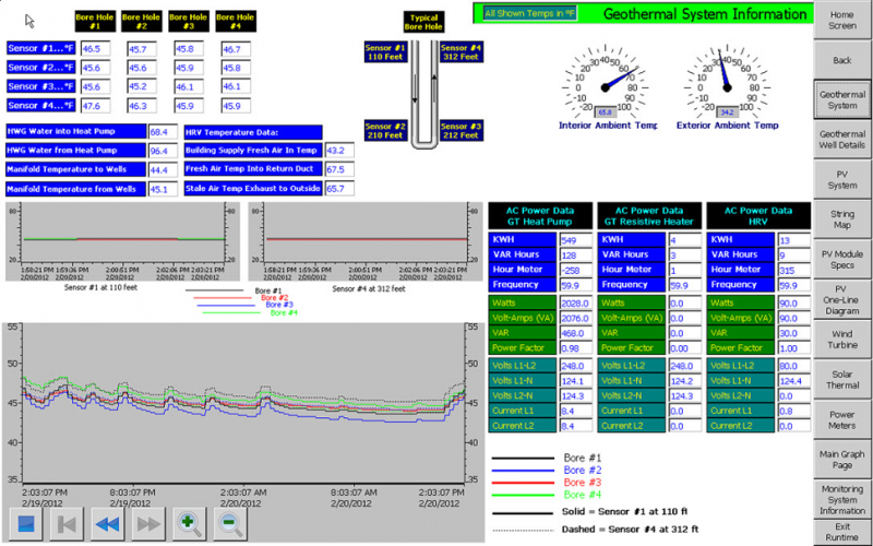 geothermal system dashboard