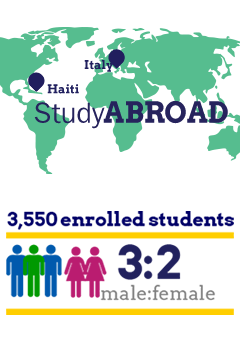 Study Abroad in Haiti or Italy. 3,550 enrolled students with a 2:1 male to female ratio.