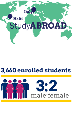 Study Abroad in Haiti or Italy. 3,660 enrolled students with a 3:2 male to female ratio.