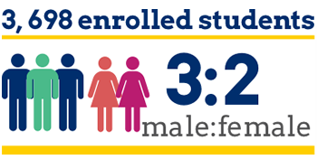 Study Abroad in Haiti or Italy. 3,698 enrolled students with a 3:2 male to female ratio.