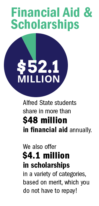 Financial Aid & Scholarships - Alfred State students share in more than $48 million in financial aid annually. We also offer $4.1 million in scholarships in a variety of categories, based on merit, which you do not have to repay.