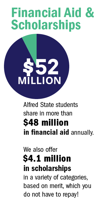 Alfred State students share in more than $48 million in financial aid annually.   We also offer $4.1 million in scholarships in  a variety of categories, based on merit, which do not have to be repaid!