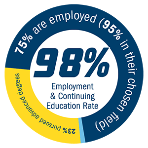 75% are employed (95% in their chosen field) 23% pursued advanced degrees, 98% employment & continuing education rate