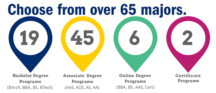 Choose from over 65 majors - 19 Bachelor Degree Programs (BArch, BBA, BS, BTech) 45 Associate Degree Programs (AAS, AOS, AS, AA) 6 Online Degree Programs (BBA, BS, AAS, Cert) 2 Certificate Programs