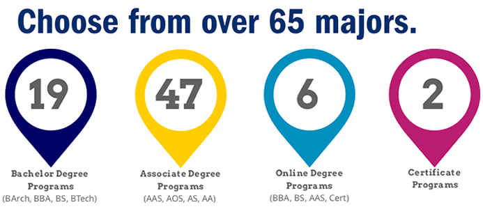 Choose from over 65 majors - 19 Bachelor Degree Programs (BArch, BBA, BS, BTech) 47 Associate Degree Programs (AAS, AOS, AS, AA) 6 Online Degree Programs (BBA, BS, AAS, Cert) 2 Certificate Programs