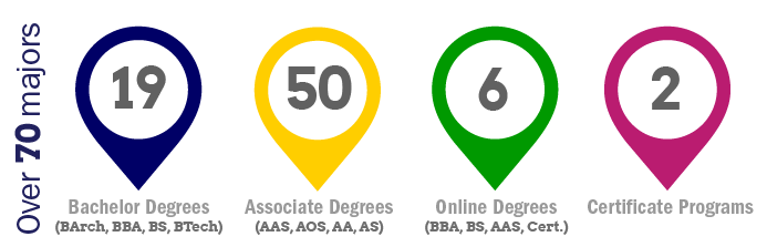 Over 70 Majors - 19 Bachelor Degree Programs (BArch, BBA, BS, BTech) 50 Associate Degree Programs (AAS, AOS, AS, AA) 6 Online Degree Programs (BBA, BS, AAS, Cert) 2 Certificate Programs